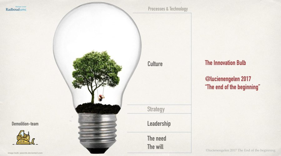 The Innovation Bulb
