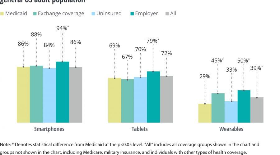 Medicaid and digital health